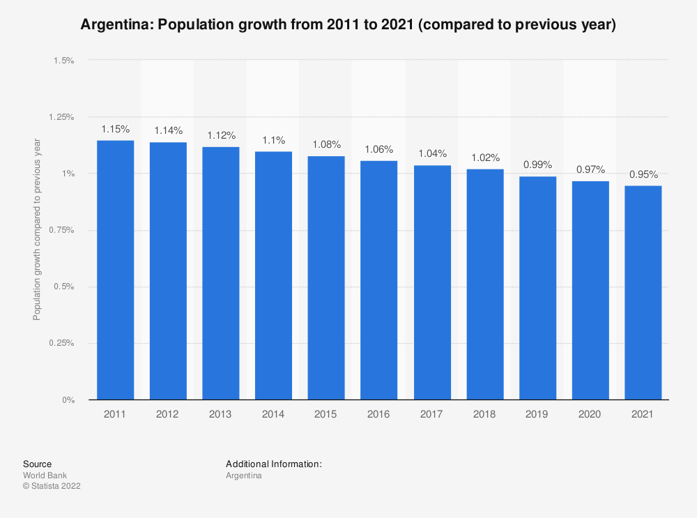 Statistic: Argentina: Population growth  from 2008  to 2018 (compared to previous year) | Statista