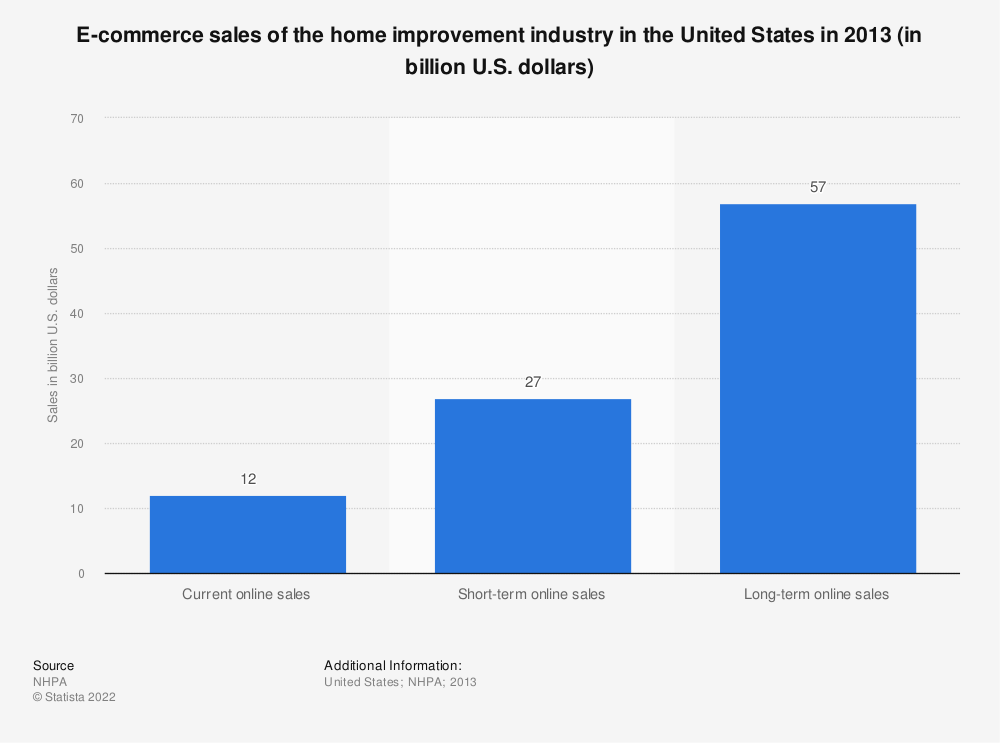 Statistic: E-commerce sales of the home improvement industry in the United States in 2013 (in billion U.S. dollars) | Statista