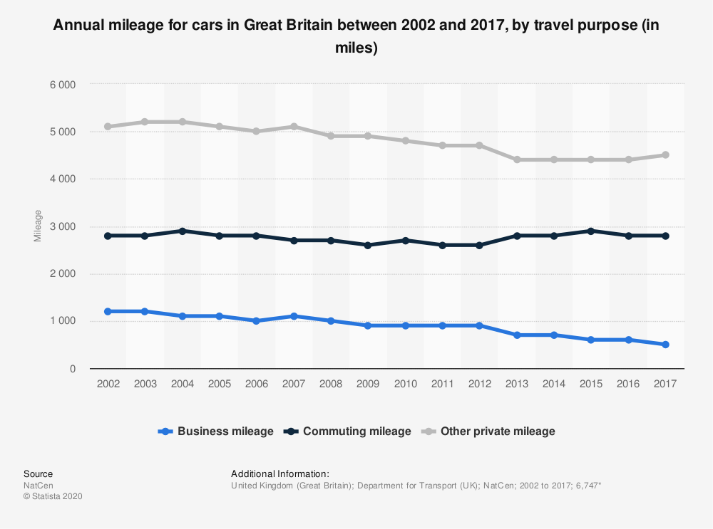 Statistic: Annual mileage for cars in Great Britain between 2002 and 2017, by travel purpose (in miles) | Statista