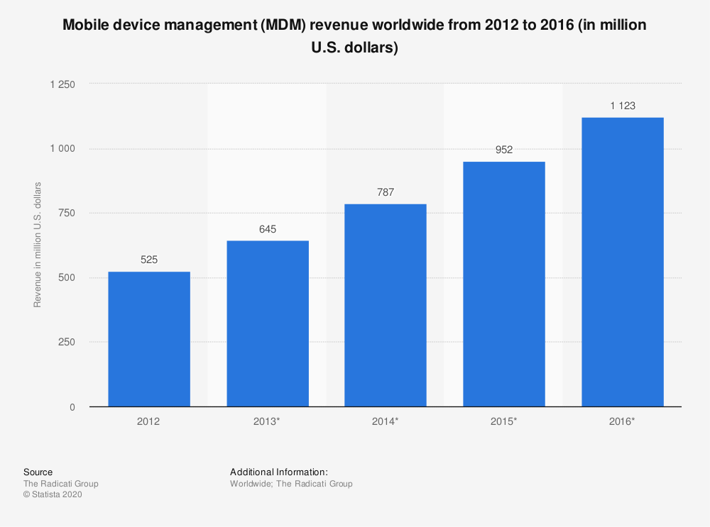 Statistic: Mobile device management (MDM) revenue worldwide from 2012 to 2016 (in million U.S. dollars) | Statista