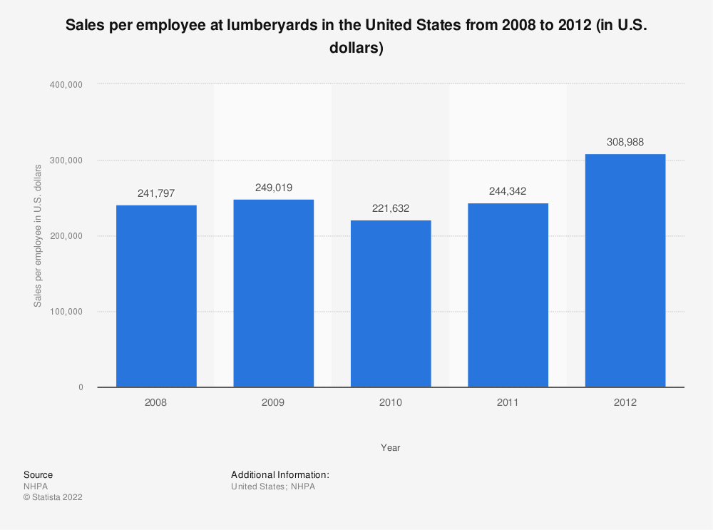 Statistic: Sales per employee at lumberyards in the United States from 2008 to 2012 (in U.S. dollars) | Statista