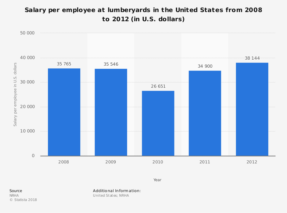 Statistic: Salary per employee at lumberyards in the United States from 2008 to 2012 (in U.S. dollars) | Statista