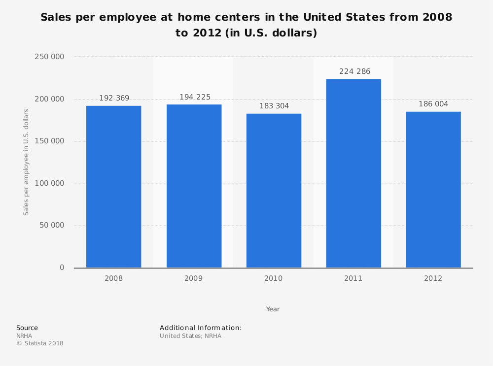 Statistic: Sales per employee at home centers in the United States from 2008 to 2012 (in U.S. dollars) | Statista