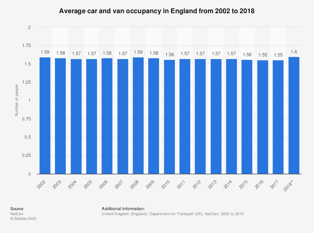 Statistic: Average car and van occupancy in England from 2002 to 2017 | Statista