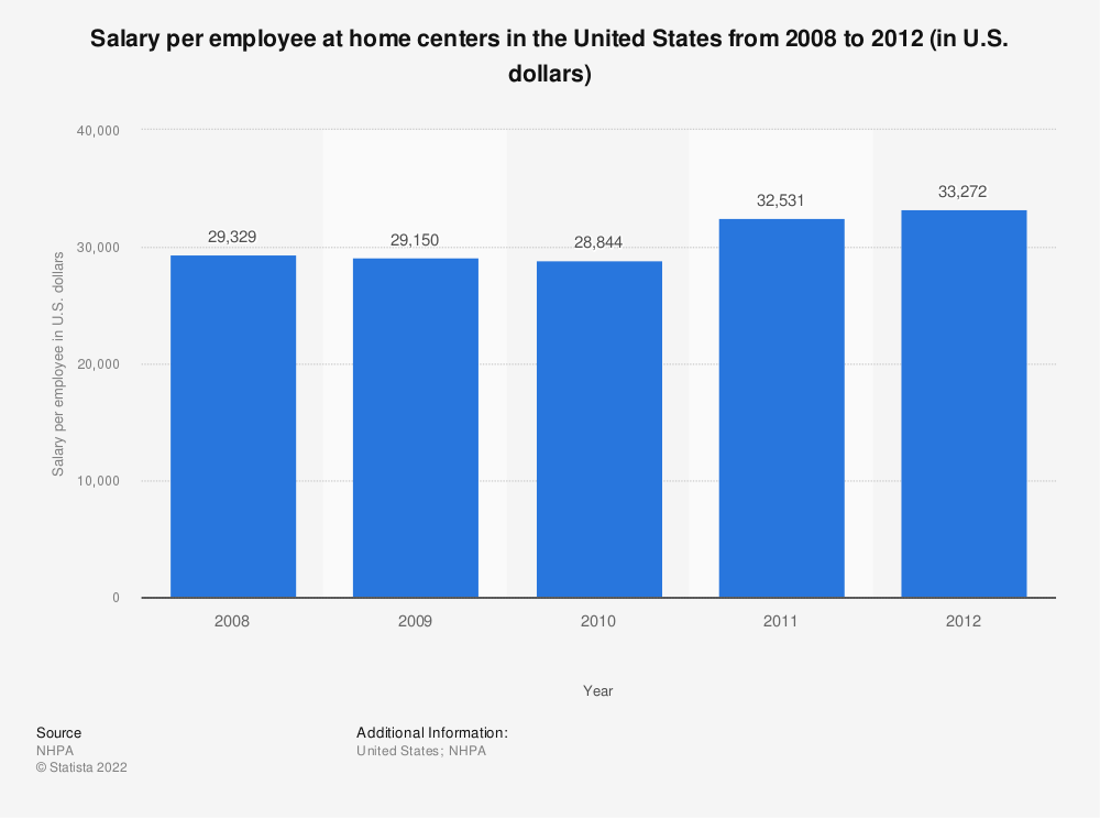 Statistic: Salary per employee at home centers in the United States from 2008 to 2012 (in U.S. dollars) | Statista
