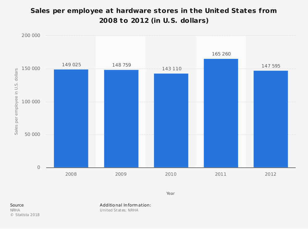 Statistic: Sales per employee at hardware stores in the United States from 2008 to 2012 (in U.S. dollars) | Statista