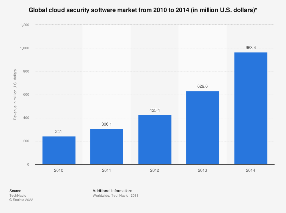 Statistic: Global cloud security software market from 2010 to 2014 (in million U.S. dollars)* | Statista