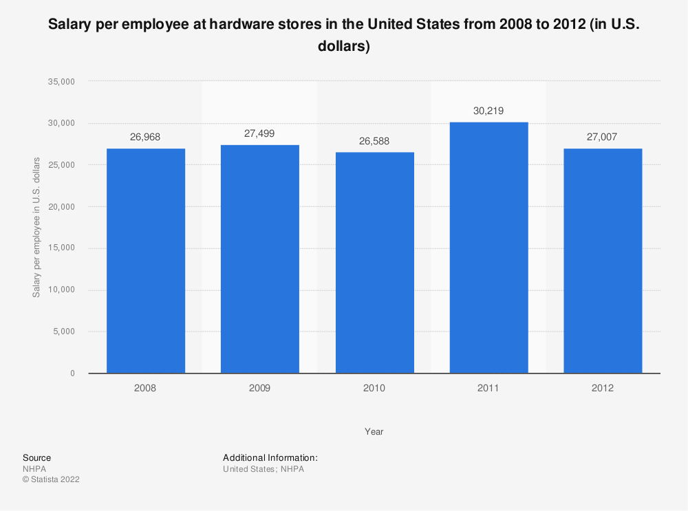 Statistic: Salary per employee at hardware stores in the United States from 2008 to 2012 (in U.S. dollars) | Statista