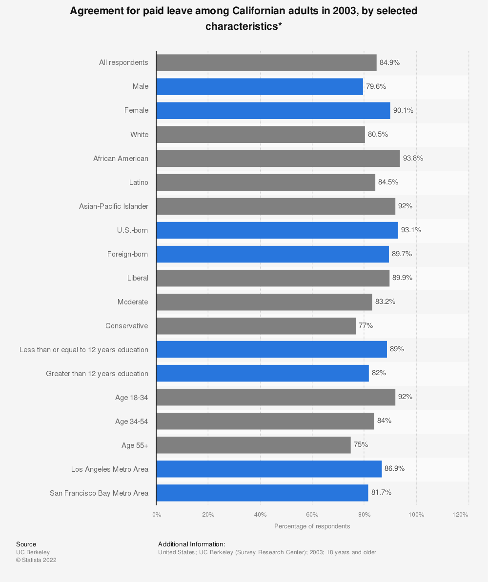 Statistic: Agreement for paid leave among Californian adults in 2003, by selected characteristics* | Statista