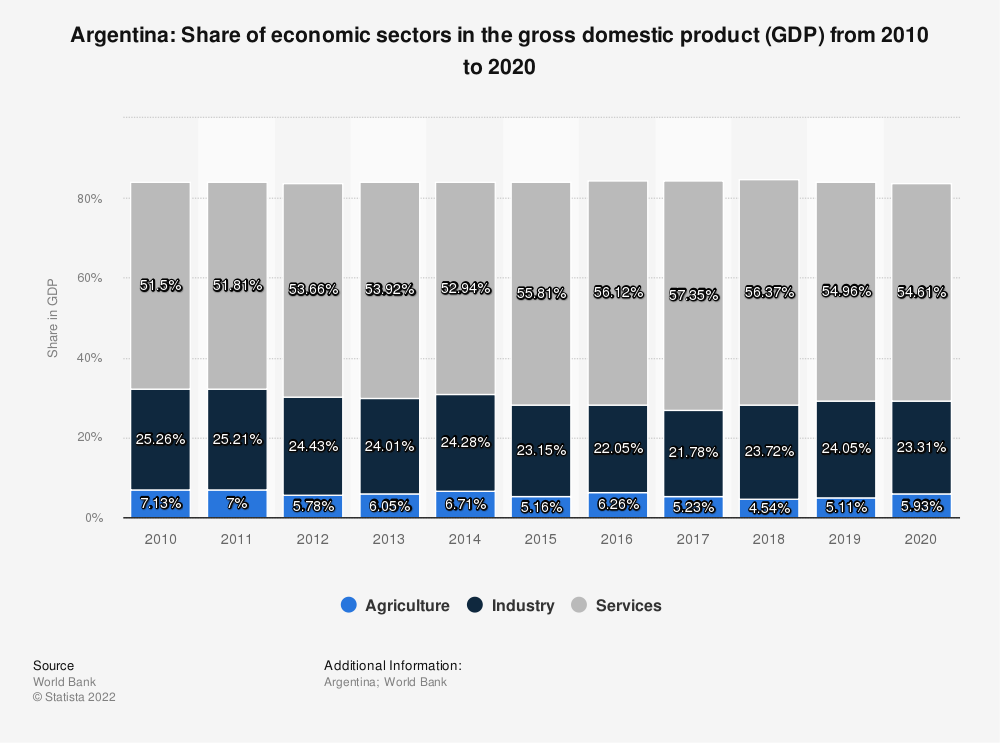 Statistic: Argentina: Share of economic sectors in the gross domestic product (GDP) from 2008 to 2018 | Statista