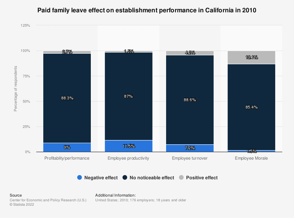 Statistic: Paid family leave effect on establishment performance in California in 2010   Statista
