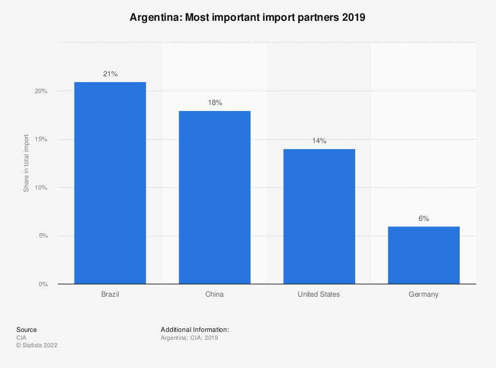 Statistic: Argentina: Most important import partners 2017 | Statista