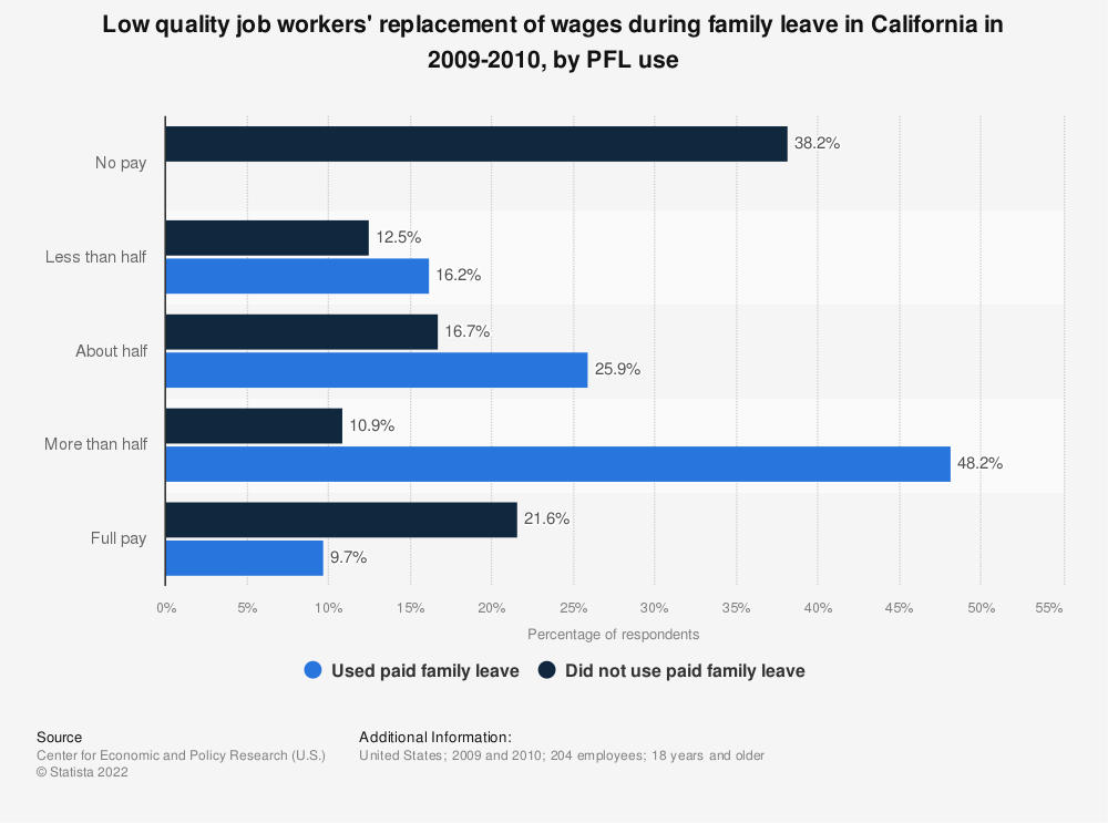 Statistic: Low quality job workers' replacement of wages during family leave in California in 2009-2010, by PFL use | Statista
