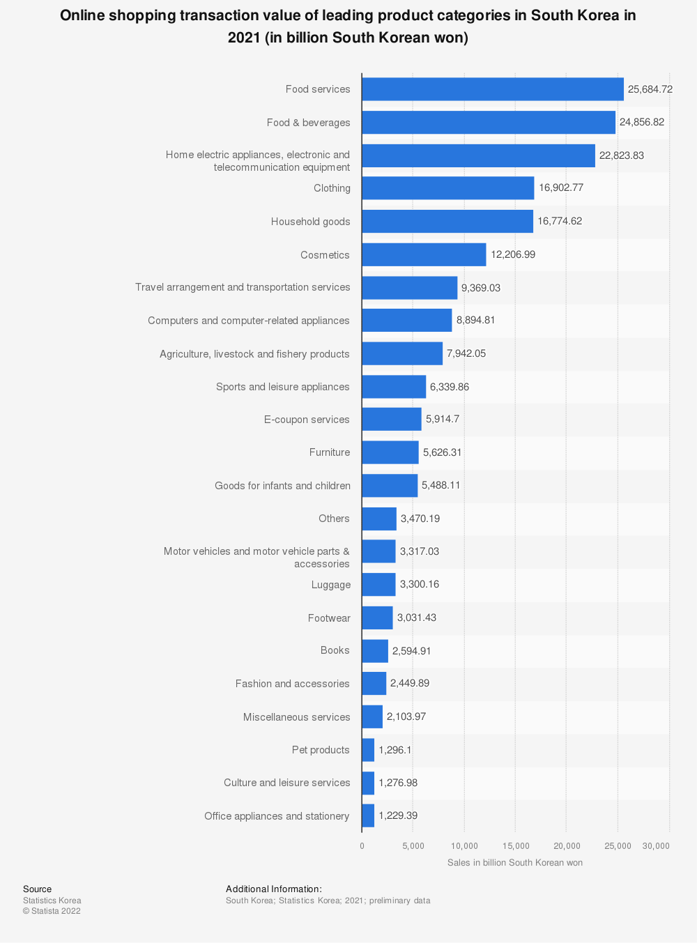 Statistic: Online shopping transaction value of leading product categories in South Korea in 2018 (in billion South Korean won) | Statista