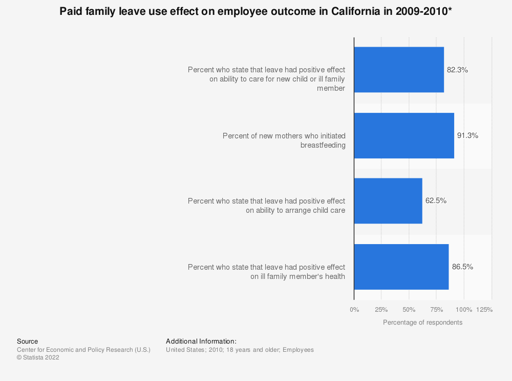 Statistic: Paid family leave use effect on employee outcome in California in 2009-2010* | Statista