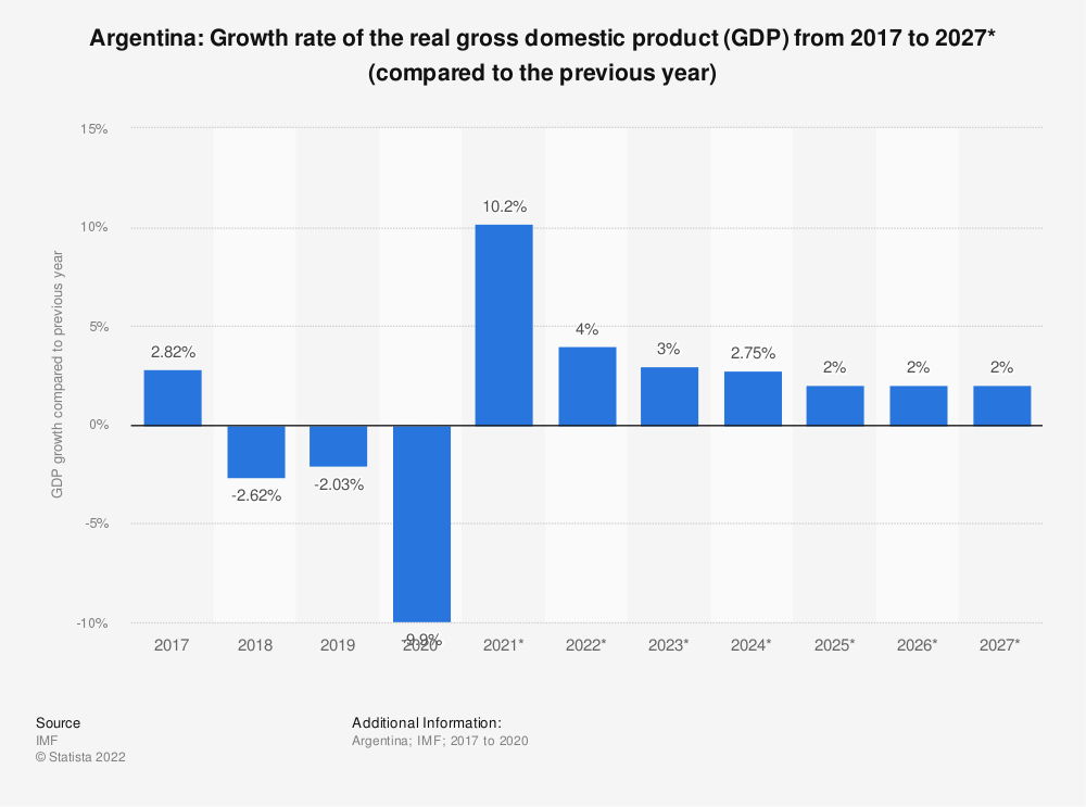 Statistic: Argentina: Growth rate of the real gross domestic product (GDP) from 2009 to 2021* (compared to the previous year) | Statista