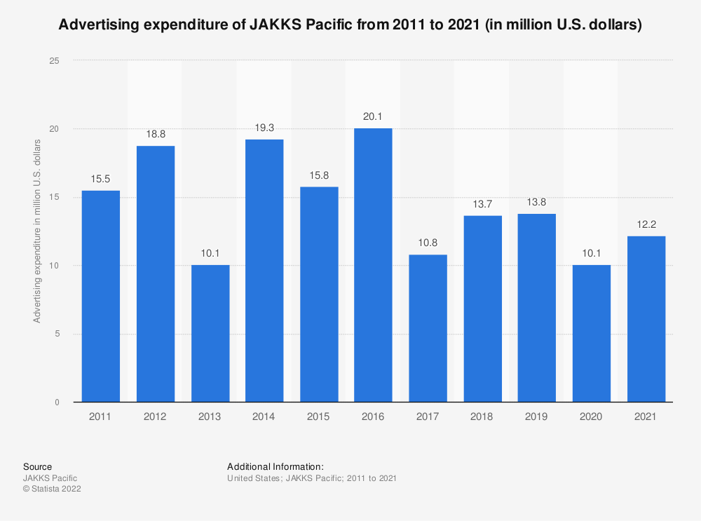 Statistic: Advertising expenditure of JAKKS Pacific from 2011 to 2019 (in million U.S. dollars) | Statista