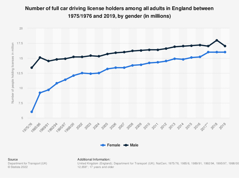 Statistic: Number of full car driving licence holders among all adults in England between 1975/1976 and 2016, by gender (in 1,000,000s) | Statista