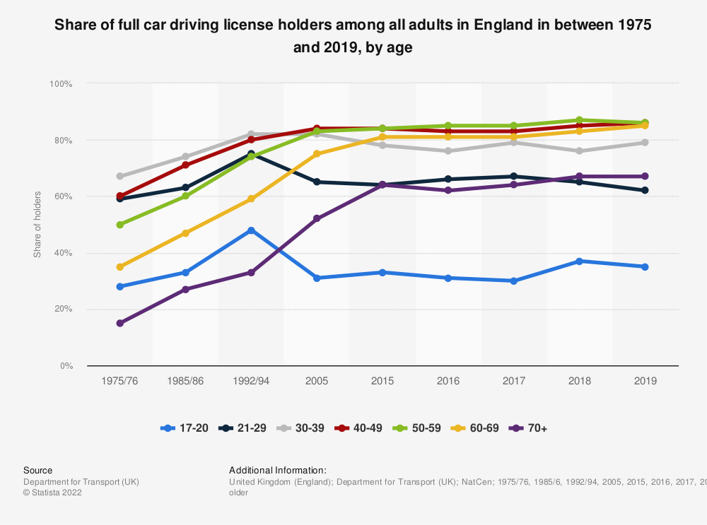 Statistic: Share of full car driving licence holders among all adults in England in between 1975 and 2017, by age | Statista