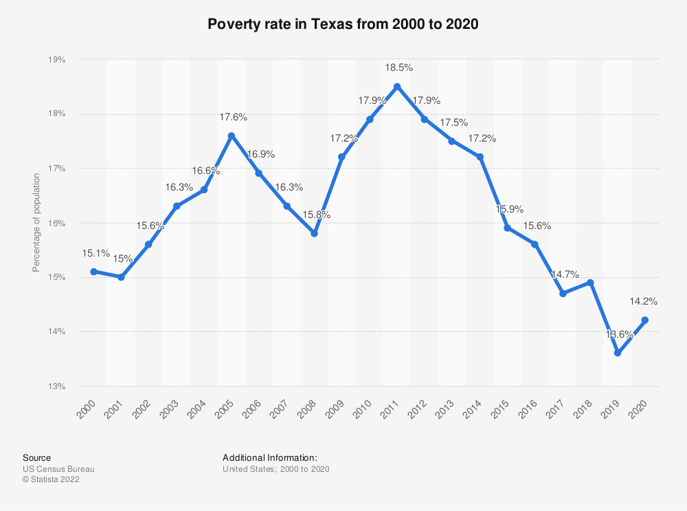 Statistic: Poverty rate in Texas from 2000 to 2017 | Statista