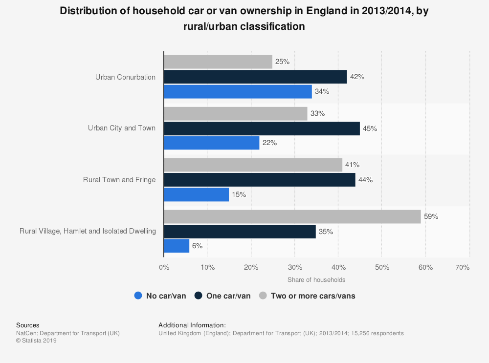 Statistic: Distribution of household car or van ownership in England in 2013/2014, by rural/urban classification | Statista