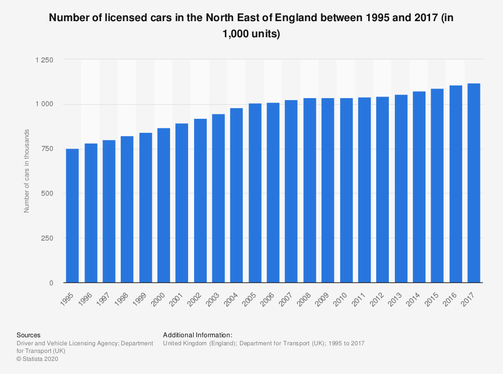 Statistic: Number of licensed cars in the North East of England between 1995 and 2017 (in 1,000 units) | Statista