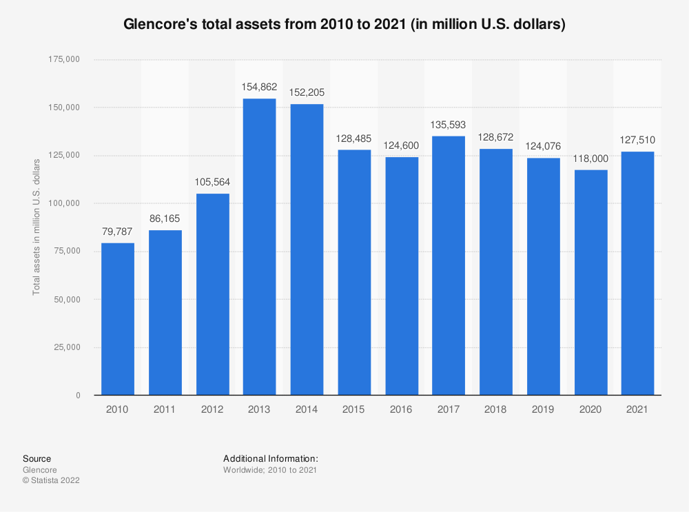 Statistic: Glencore's total assets from 2009 to 2018 (in million U.S. dollars) | Statista