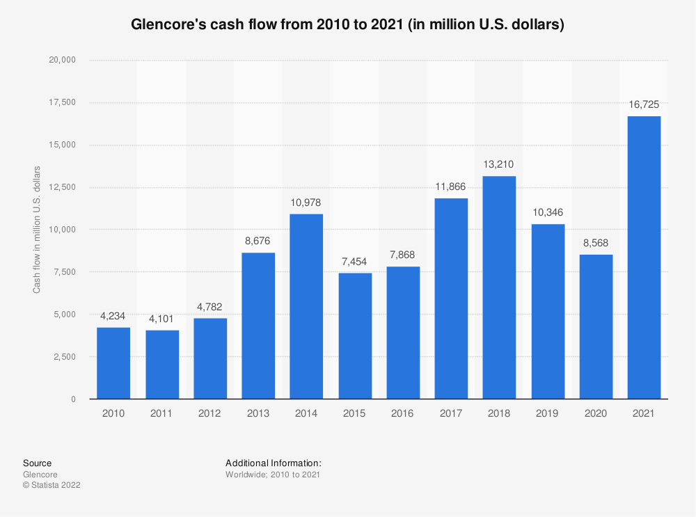Statistic: Glencore's cash flow from 2009 to 2020 (in million U.S. dollars) | Statista