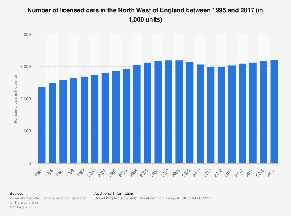 Statistic: Number of licensed cars in the North West of England between 1995 and 2017 (in 1,000 units) | Statista