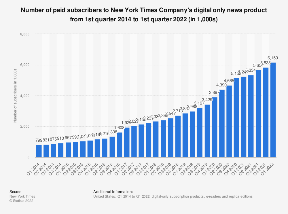 Statistic: Number of paid subscribers to New York Times Company's digital only news product from 1st quarter 2014 to 4th quarter 2020 (in 1,000s) | Statista