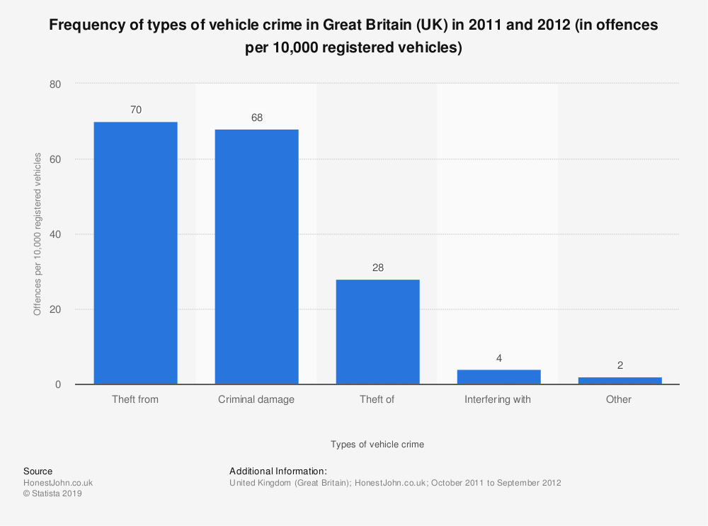 Statistic: Frequency of types of vehicle crime in Great Britain (UK) in 2011 and 2012 (in offences per 10,000 registered vehicles) | Statista