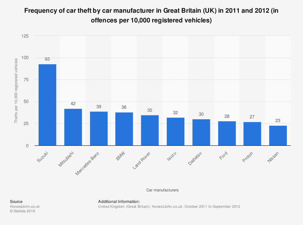 Statistic: Frequency of car theft by car manufacturer in Great Britain (UK) in 2011 and 2012 (in offences per 10,000 registered vehicles) | Statista
