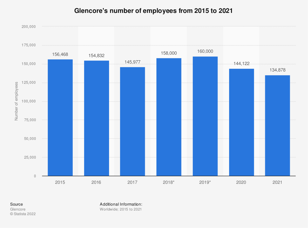 Statistic: Glencore's number of employees from 2013 to 2018 | Statista