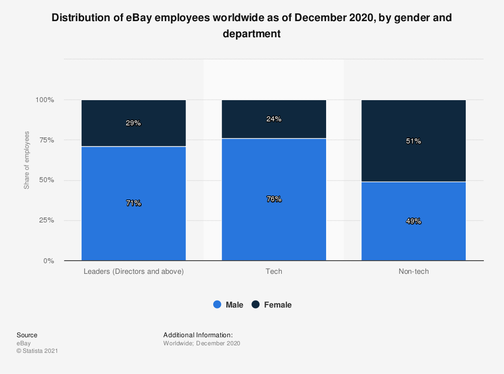 Statistic: Distribution of eBay employees worldwide as of December 2018, by gender and department | Statista
