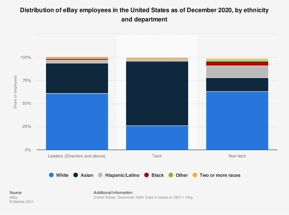 Statistic: Distribution of eBay employees in the United States as of December 2018, by ethnicity and department | Statista