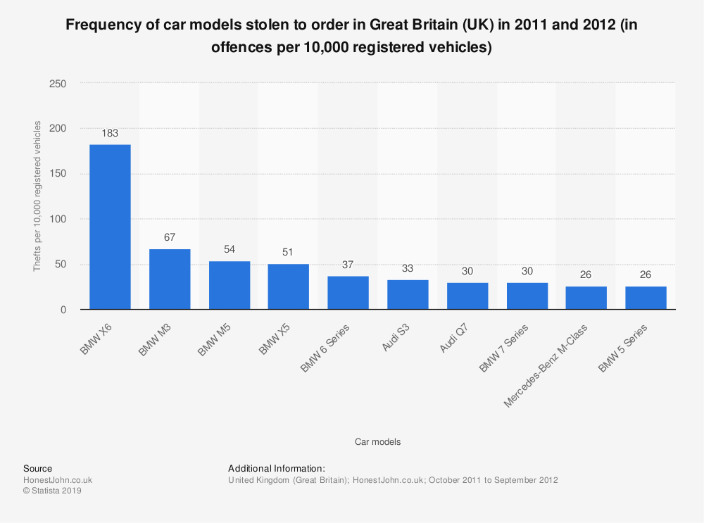 Statistic: Frequency of car models stolen to order in Great Britain (UK) in 2011 and 2012 (in offences per 10,000 registered vehicles) | Statista