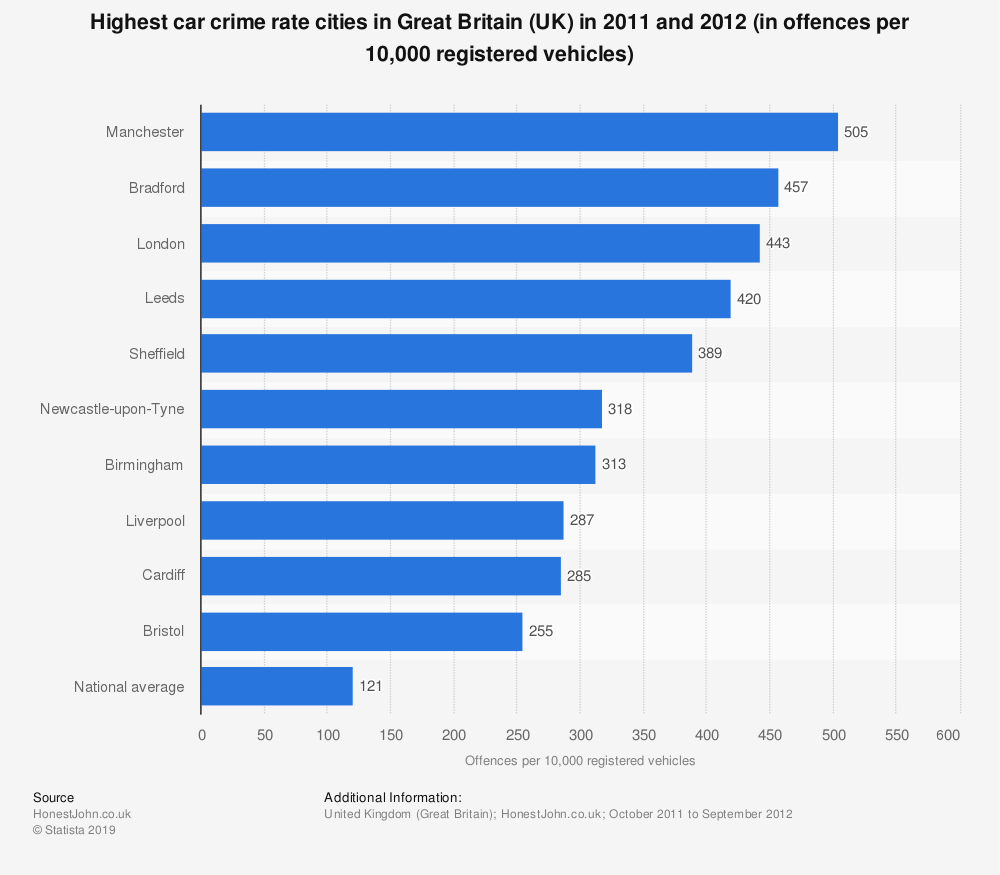 Statistic: Highest car crime rate cities in Great Britain (UK) in 2011 and 2012 (in offences per 10,000 registered vehicles) | Statista