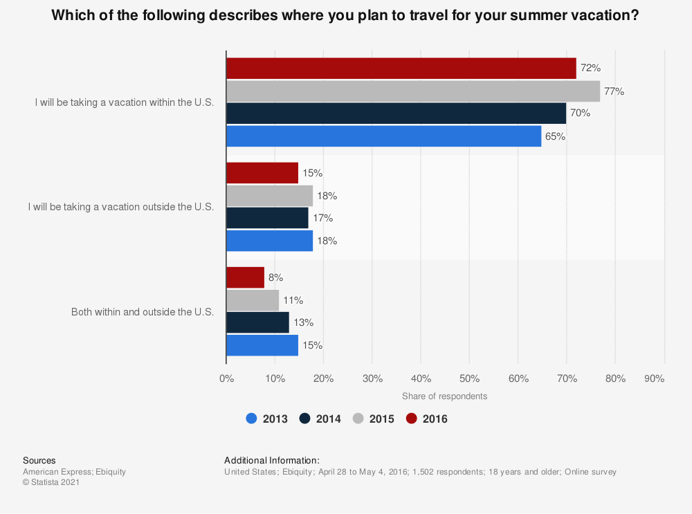 Statistic: Which of the following describes where you plan to travel for your summer vacation?  | Statista