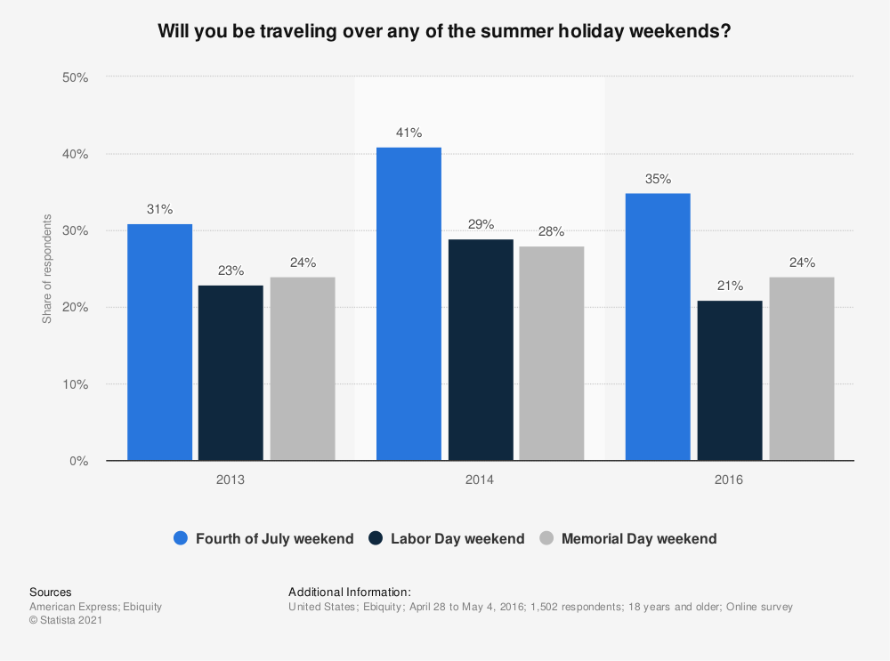Statistic: Will you be traveling over any of the summer holiday weekends? | Statista