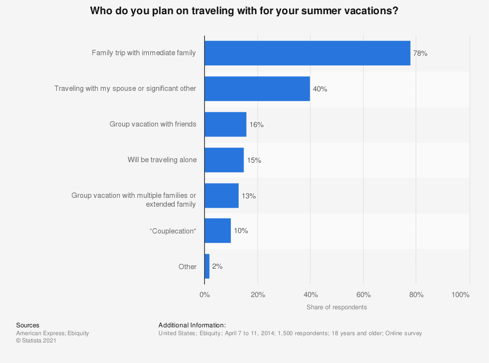 Statistic: Who do you plan on traveling with for your summer vacations? | Statista