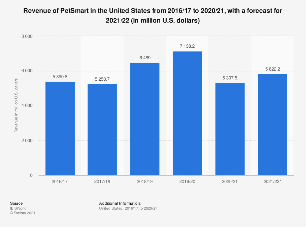Statistic: Revenue of PetSmart in the United States from 2014/15 to 2019/20 (in million U.S. dollars)* | Statista