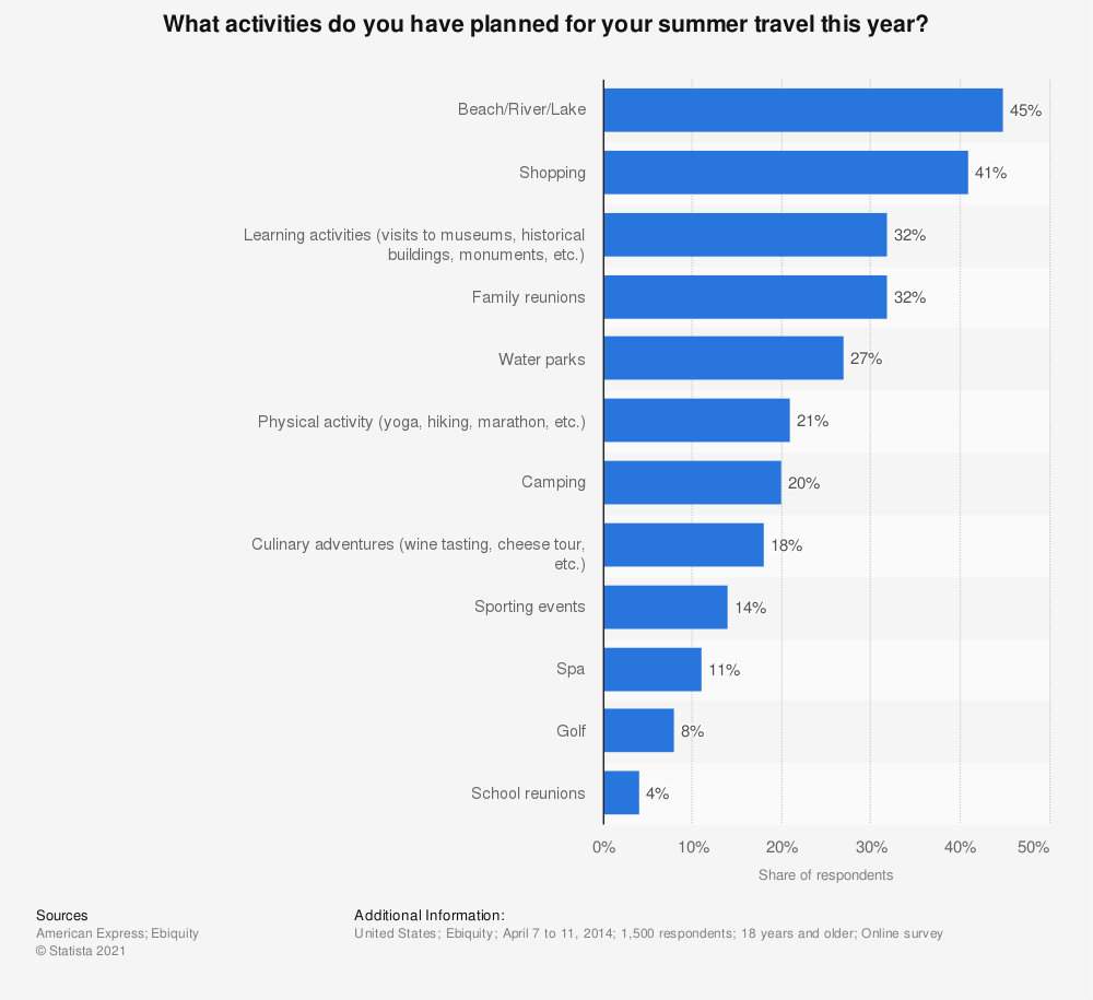 Statistic: What activities do you have planned for your summer travel this year? | Statista