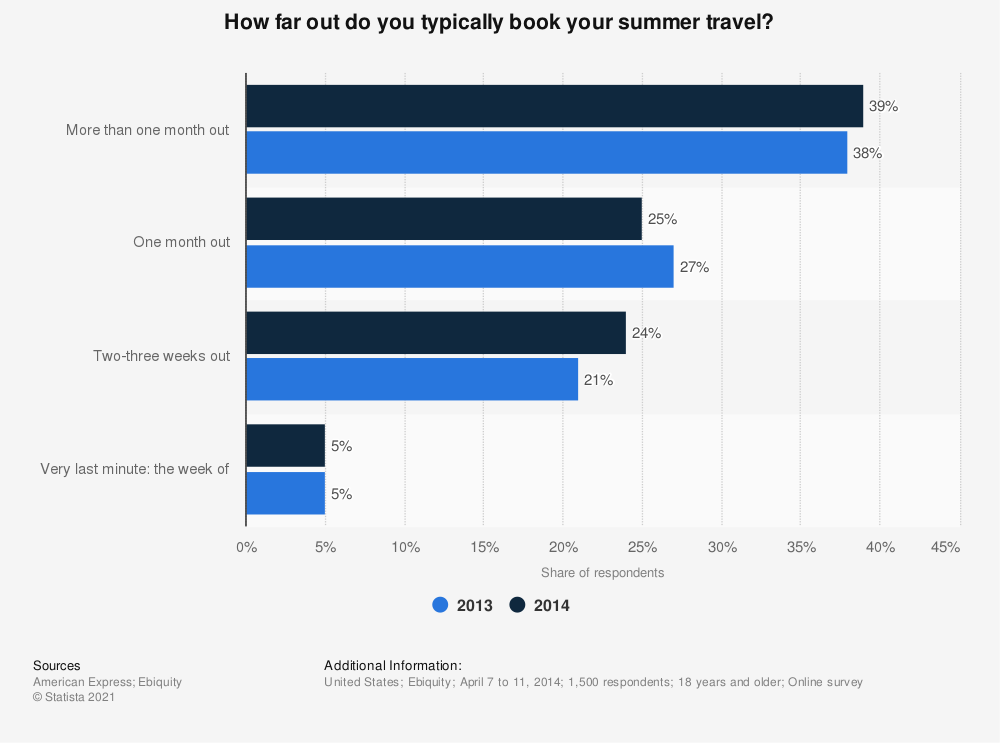Statistic: How far out do you typically book your summer travel? | Statista