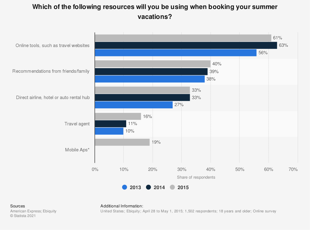 Statistic: Which of the following resources will you be using when booking your summer vacations? | Statista