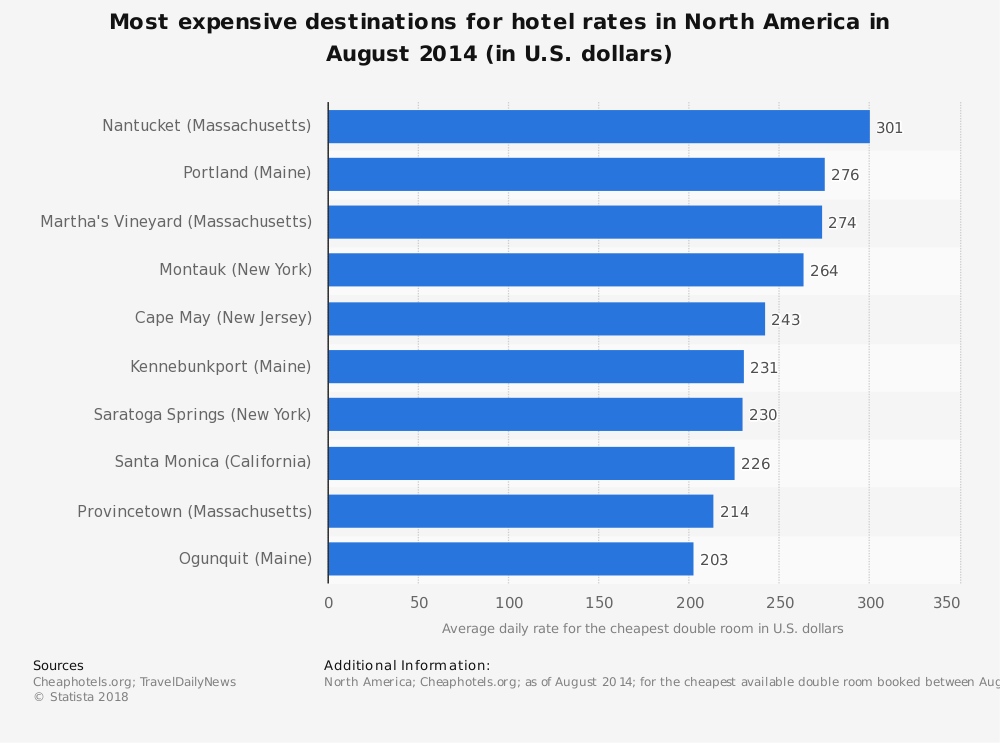 Most expensive hotel destinations in north america 2014 for Most expensive hotel in usa