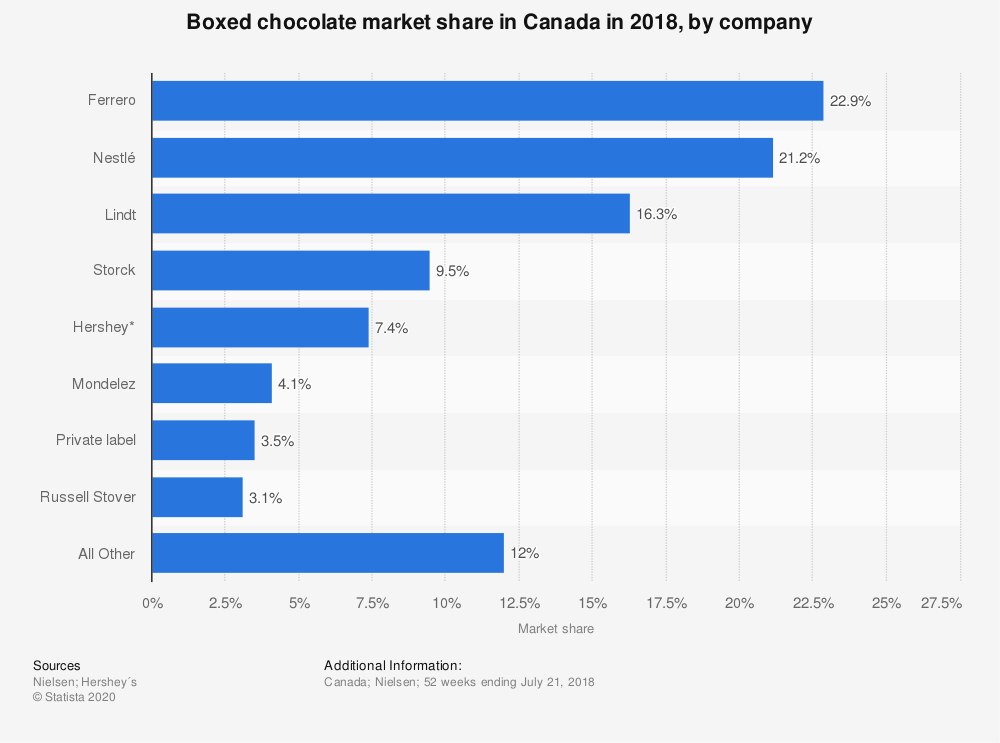 Statistic: Boxed chocolate market share in Canada in 2018, by company | Statista