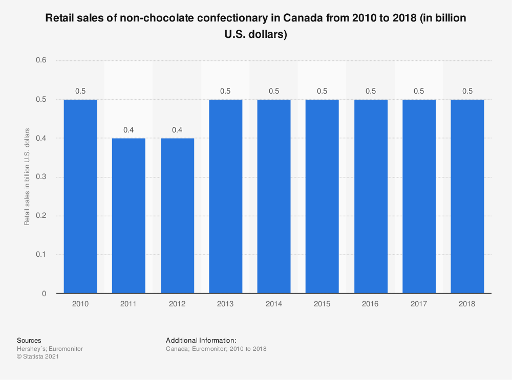 Statistic: Retail sales of non-chocolate confectionary in Canada from 2010 to 2018 (in billion U.S. dollars)   Statista