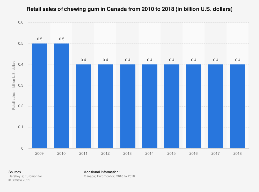 Statistic: Retail sales of chewing gum in Canada from 2010 to 2017 (in billion U.S. dollars) | Statista