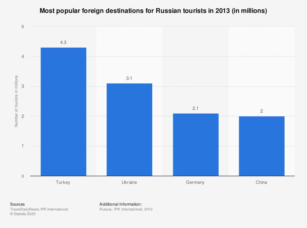 Statistic: Most popular foreign destinations for Russian tourists in 2013 (in millions) | Statista