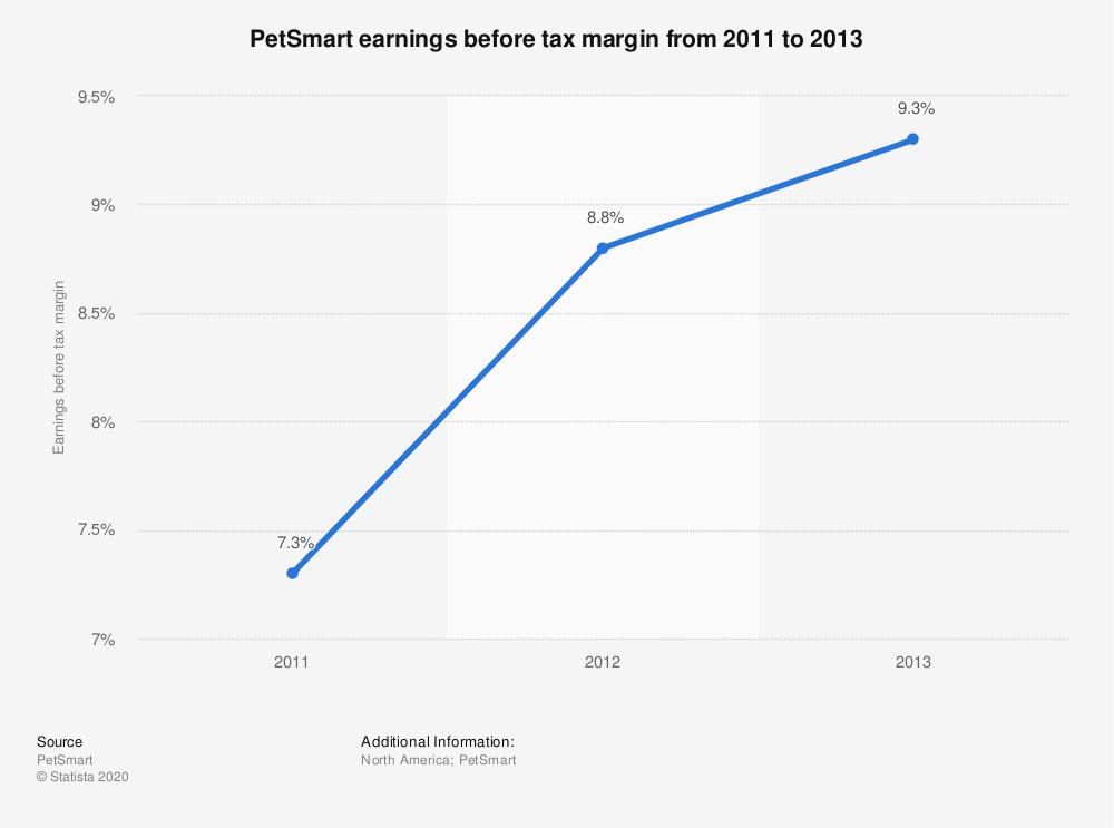 Statistic: PetSmart earnings before tax margin from 2011 to 2013 | Statista